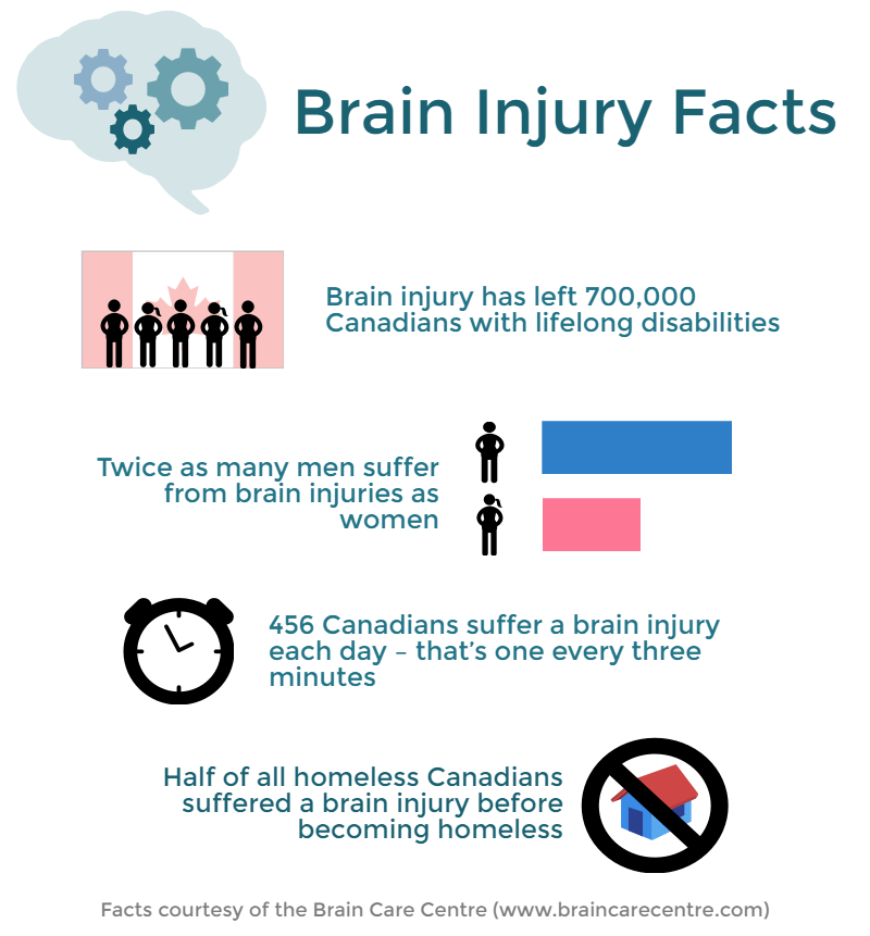 brain injury dating service Synapse is dedicated to reconnecting the lives of those affected by brain injury we offer several services including accommodation and lifestyle support, advocacy, brokerage, ndis pre-planning, information, capacity building, support service coordination, and specialised services for indigenous australians.