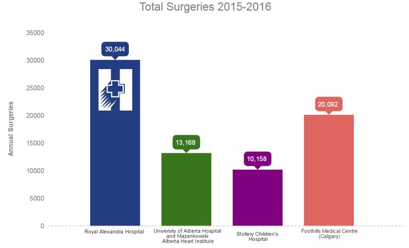 RAH Advocacy surgeries graph